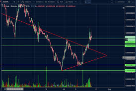 "Big Chonis Trading🍄 على تويتر: ""$ADA - bull break of symmetric triangle,  ideally bulls would like to hold above the green lines as a break would put  a backtest of previous resistance"