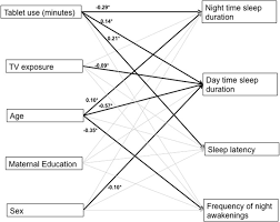 Daily Touchscreen Use In Infants And Toddlers Is Associated With Reduced Sleep And Delayed Sleep Onset Scientific Reports