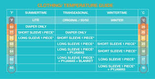 Grobag Temperature Chart Uk Clothing Temperature Guide Trendy Baby Clothes Funny