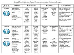 Free Blooms Taxonomy Verb And Question Chart Pdf Handy