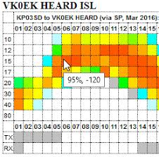 Frequency Propagation Chart Voacap Quick Guide Hf Propagation Prediction And