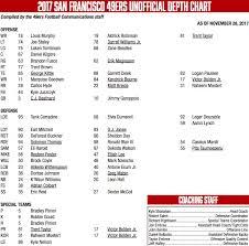 San Francisco 49ers Qb Depth Chart 49ers Depth Chart Week 13 C J Beathard As Starting