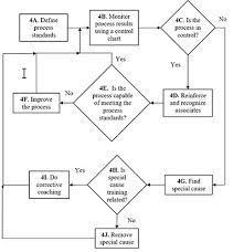 Process Flow Diagrams Bpi Consulting