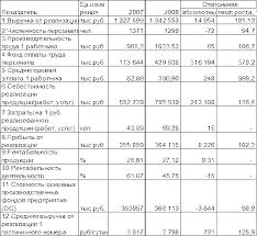 Курсовая работа Анализ эффективности деятельности гостиничного  2 3 Анализ основных технико экономических показателей деятельности предприятия