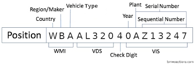 Bmw Chassis Codes Chart Bmw Vin History Check Reports Bmw Sections