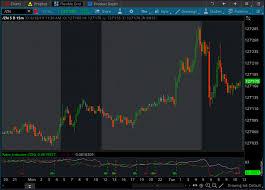Thinkorswim Ratio Chart Futures Market Ratio Indicator For Thinkorswim Usethinkscript