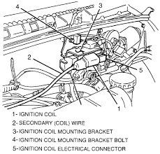 repair guides distributor ignition system ignition coil 6 the ignition coil is secured to a mounting bracket which is located on the firewall of the engine compartment