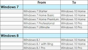 How To Upgrade Windows 8 To Windows 10 Get Windows 10 Today Fira It Services Llc