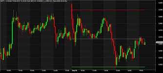 Trade Catcher Amibroker Afl For Previous Day High Low Close