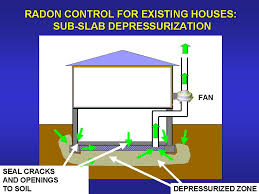 Radon Reduction