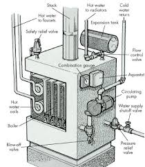 how to troubleshoot a hot water and steam distribution system hydronic hot water systems use a motor driven circulating pump to move the hot water