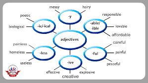 Resultado de imagen de word formation