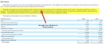 Different Depreciation Methods Depreciation Formula Types Comprehensive Guide