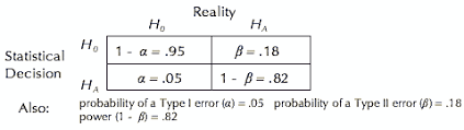 Statistical Power Formula Questions And Answers About Language Testing Statistics