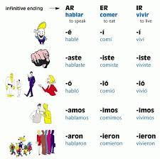Ar Er And Ir Preterite Endings Preterite Spanish Spanish
