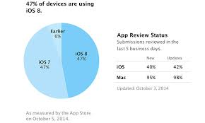 Ios Adoption Chart Apple Says Ios 8 On 47 Of Devices As Adoption Rate Slows