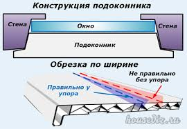 Отделка и откосы на окно ПВХ и дверь кухни с фото отчетом Дизайн  Конструкция подоконника