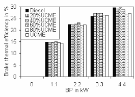 Experimental Studies on the Combustion and Emission Characteristics of a  Diesel Engine Fuelled with Used Cooking Oil Methyl Este