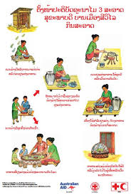 Food Hygiene Poster Safe Eating Cleanliness And Food Hygiene Poster In Lao Language