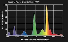 best lighting for art studio. beautiful best ighting spectral distribution throughout best lighting for art studio t