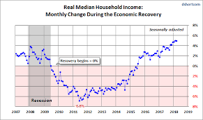 Real Median Household Income Reintroduction March At