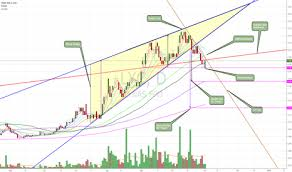 lyc asx chart lyc stock price and chart asx lyc tradingview
