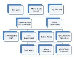 Employee Organizational Chart Employee Organizational Chart Sada Margarethaydon Com