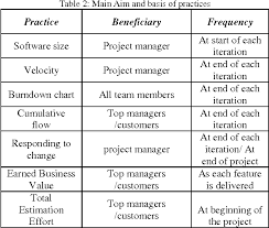 Business Value Delivered Chart Table 2 From On The Current Measurement Practices In Agile
