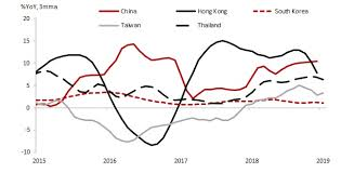 Chart Of The Week Asian Property Prices