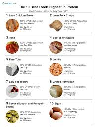 Most Protein Food Chart Top 10 Foods Highest In Protein