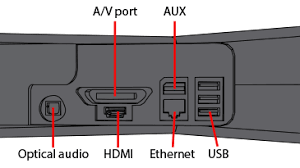 how to system link xbox 360 connect multiple xbox consoles together an illustration of the back of the xbox 360 s console the ports labeled