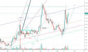 Cad Value Chart Bitcoin Value Chart Cad China Crypto Trading Neo 404films