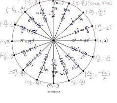 Unit Circle Sin Cos Tan Chart Unit Circle Cos Sin Tan Math Unit Circle Table Unit Circle