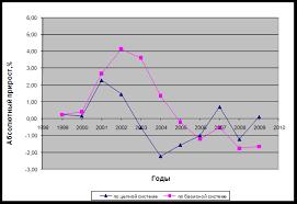 Курсовая работа Статистический анализ занятости населения  Для более наглядного представления данных построим график рисунок 1