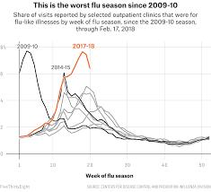 This Years Super Bad Flu Season In 20 Maps Fivethirtyeight