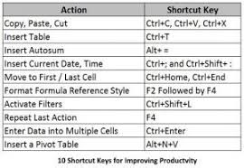 10 Must Have Excel Skills For Accountants Excel Zoom