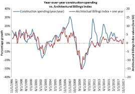 Architectural Billings Index Chart Heres Why The Building And Construction Sector Is So Hot