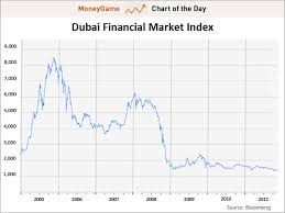 Dubai Financial Market Chart Chart Of The Day Dubai Stock Market Lurches To Its Lowest