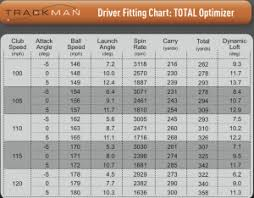 Golf Club Launch Angle Chart Golf Driver Swing Speed Distance Chart Bedowntowndaytona Com