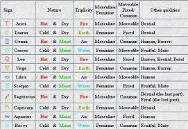 2018 Zodiac Chart Nature Of Signs Planets In Classical Astrology The