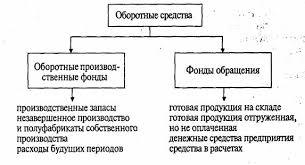 Бухгалтерский учет оборотного капитала 1 1 Состав и классификация оборотных средств Оборотные