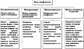 Реферат Конфликты и их виды Выделим следующие виды конфликтов появление которых наиболее часто отмечается исследователями в организации