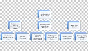 Organizational Chart Nike Hurley International