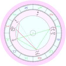 The Most Awkward Moment In Life Min Yoongis Natal Chart