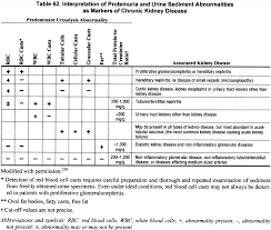 Urine Dipstick Results Chart Nkf Kdoqi Guidelines