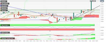 Btg Price Chart Bitcoin Gold Price Analysis Btg Usd Spiked Up By 5 67 In