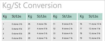 Imperial To Metric Weight Conversion Chart Track Your Weight In Metric Or Imperial Download Our Free