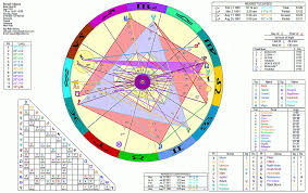 Barack Obama Natal Chart 67 Interpretive George Soros Birth Chart