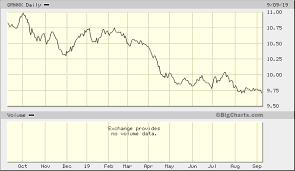 Aqr Equity Market Neutral Fund N Qmnnx Advanced Chart