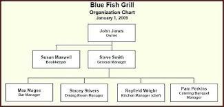 Kitchen Organization Chart Chef Hierarchy Erul Info